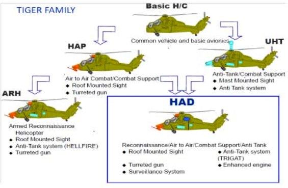 Resultado de imagen para Tigre HAD (Helicóptero de Apoyo y Destrucción)